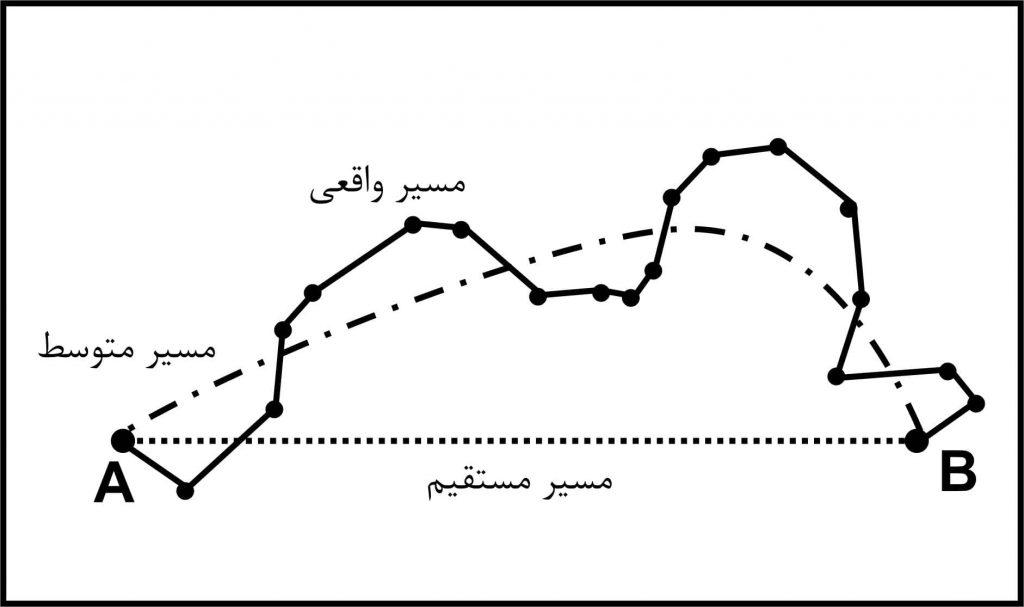 آنالیز حرکتی اسپرمها در سیستم آنالیز اسپرم HFTCASA